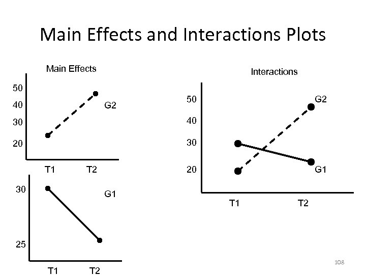 Main Effects and Interactions Plots Main Effects Interactions 50 40 G 2 50 30