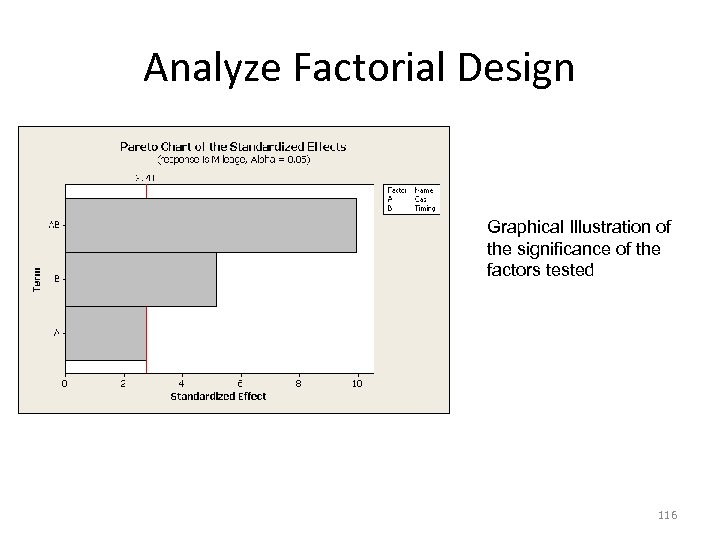 Analyze Factorial Design Graphical Illustration of the significance of the factors tested 116
