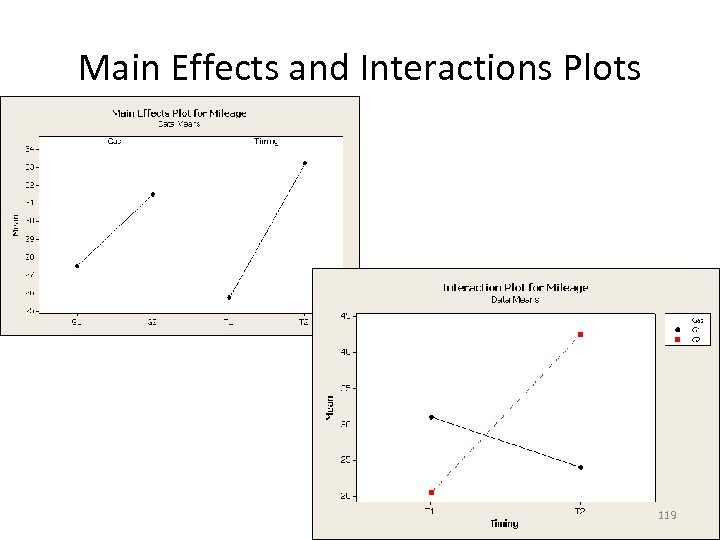 Main Effects and Interactions Plots 119