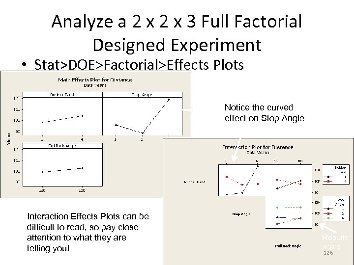 Analyze a 2 x 3 Full Factorial Designed Experiment • Stat>DOE>Factorial>Effects Plots Notice the