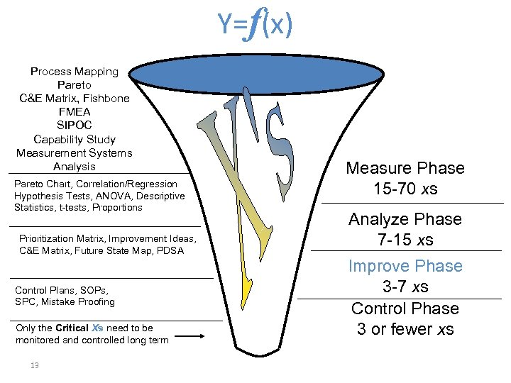 Y=f(x) Process Mapping Pareto C&E Matrix, Fishbone FMEA SIPOC Capability Study Measurement Systems Analysis