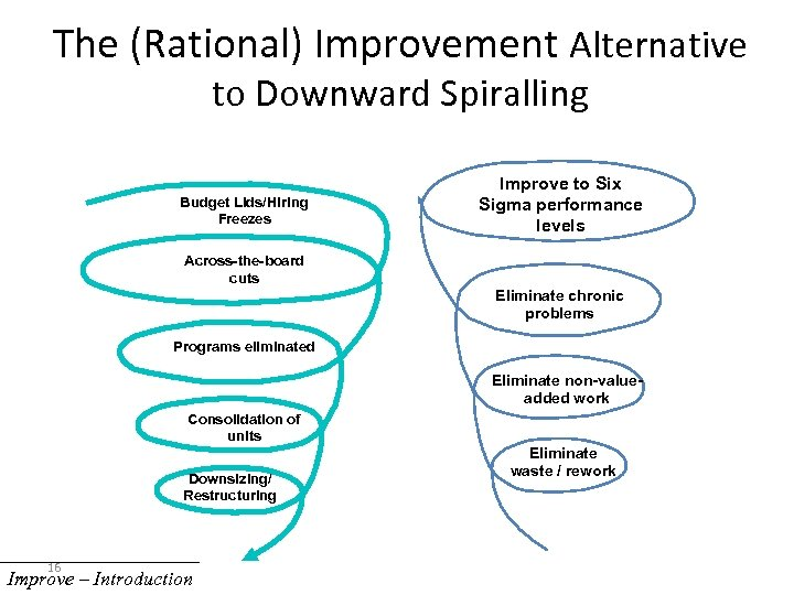 The (Rational) Improvement Alternative to Downward Spiralling Budget Lids/Hiring Freezes Improve to Six Sigma