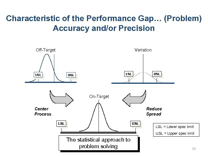 Characteristic of the Performance Gap… (Problem) Accuracy and/or Precision Off-Target Variation LSL USL On-Target