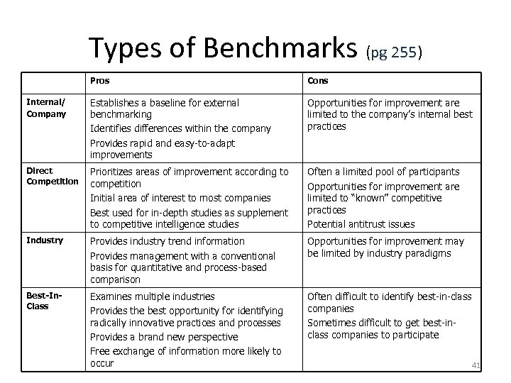 Types of Benchmarks (pg 255) Pros Cons Internal/ Company Establishes a baseline for external
