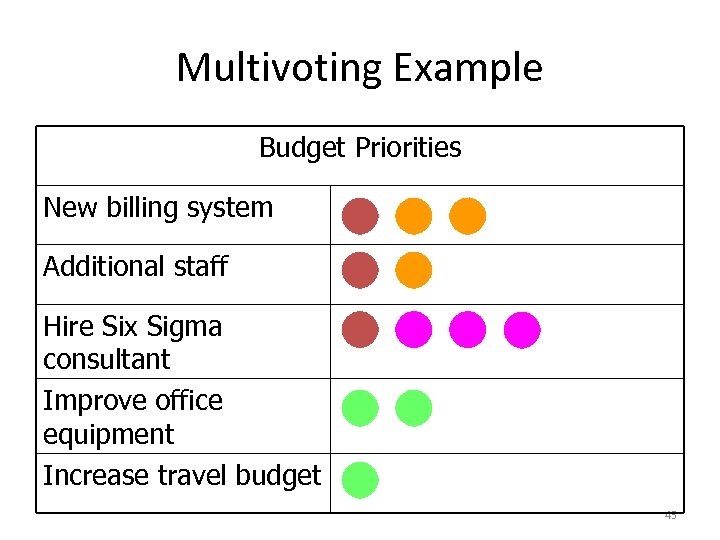 Multivoting Example Budget Priorities New billing system Additional staff Hire Six Sigma consultant Improve