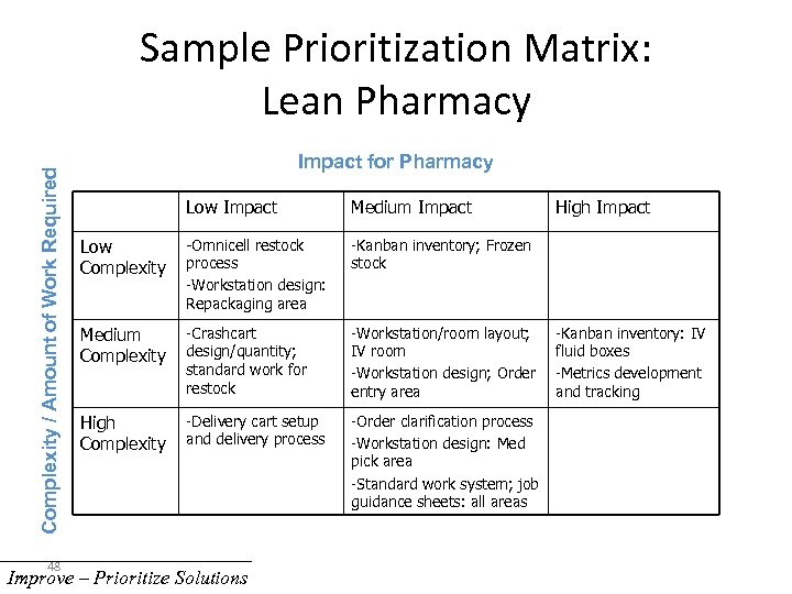 Complexity / Amount of Work Required Sample Prioritization Matrix: Lean Pharmacy 48 Impact for