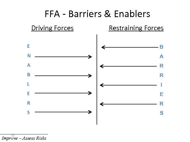 FFA - Barriers & Enablers Driving Forces Restraining Forces E N A A R