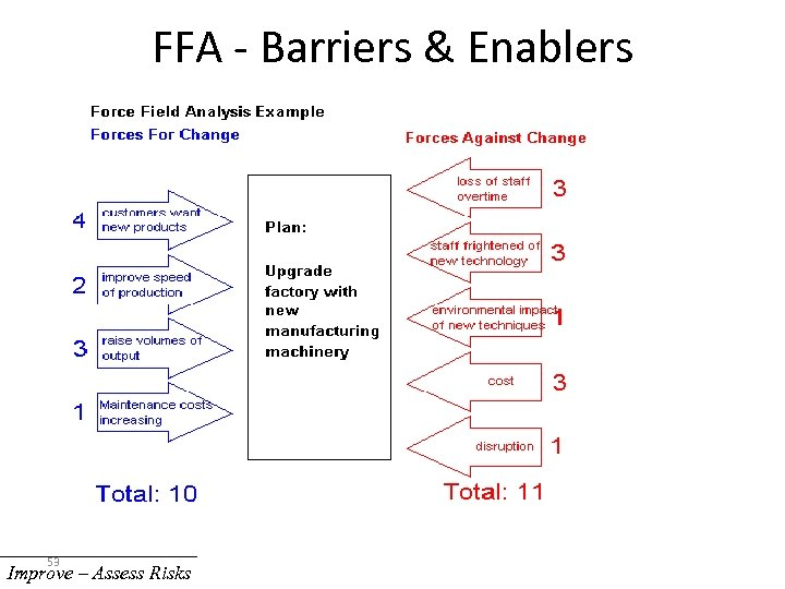 FFA - Barriers & Enablers 53 Improve – Assess Risks