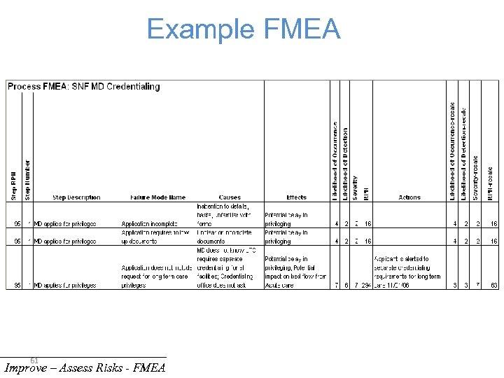 Example FMEA 61 Improve – Assess Risks - FMEA