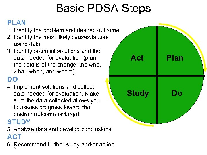 Basic PDSA Steps PLAN 1. Identify the problem and desired outcome 2. Identify the