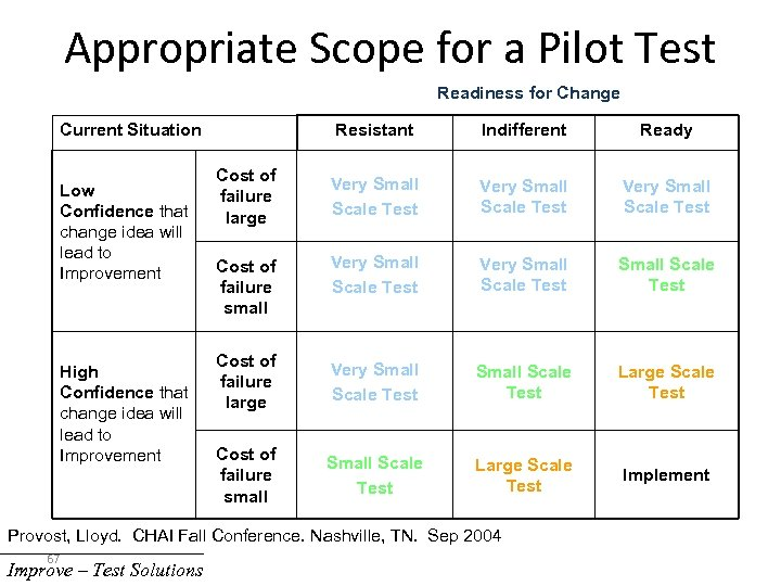 Appropriate Scope for a Pilot Test Readiness for Change Current Situation Low Confidence that