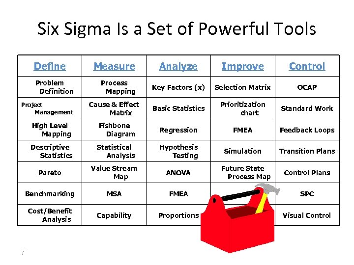 Six Sigma Is a Set of Powerful Tools Define Problem Definition Project Management Measure