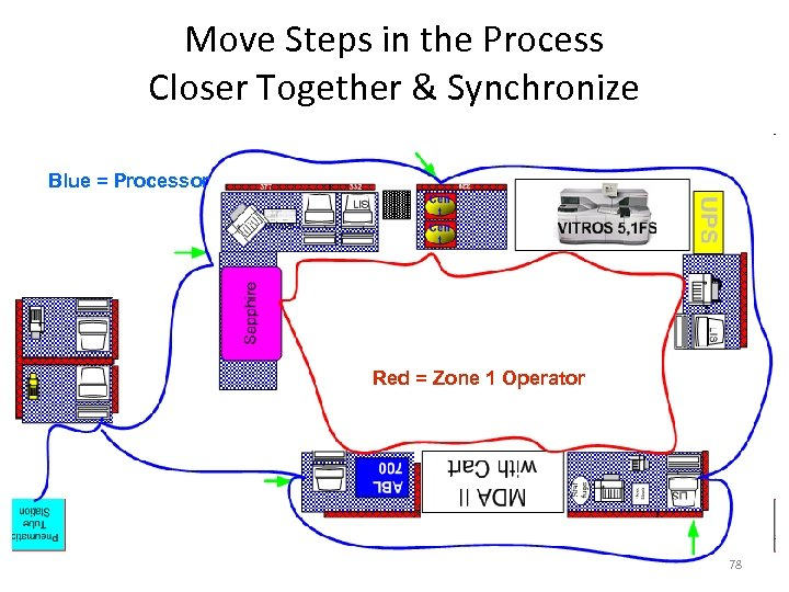 Move Steps in the Process Closer Together & Synchronize Blue = Processor After Red