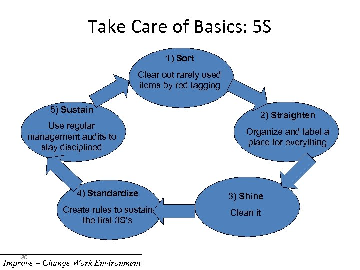 Take Care of Basics: 5 S 1) Sort Clear out rarely used items by