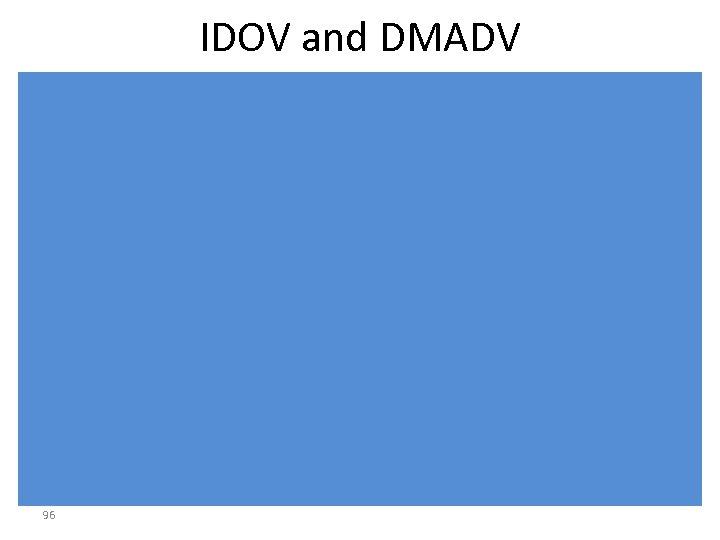 IDOV and DMADV 96