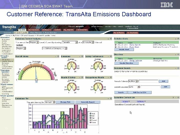 IBM CEEMEA SOA SWAT Team Customer Reference: Trans. Alta Emissions Dashboard 13 Johannesburg, August