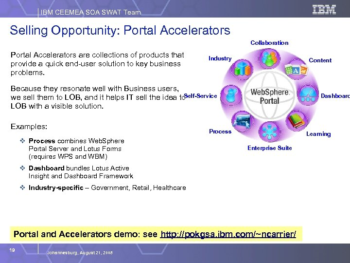 IBM CEEMEA SOA SWAT Team Selling Opportunity: Portal Accelerators Collaboration Portal Accelerators are collections