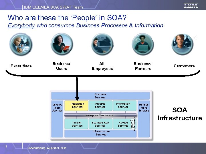 IBM CEEMEA SOA SWAT Team Who are these the 'People' in SOA? Everybody who