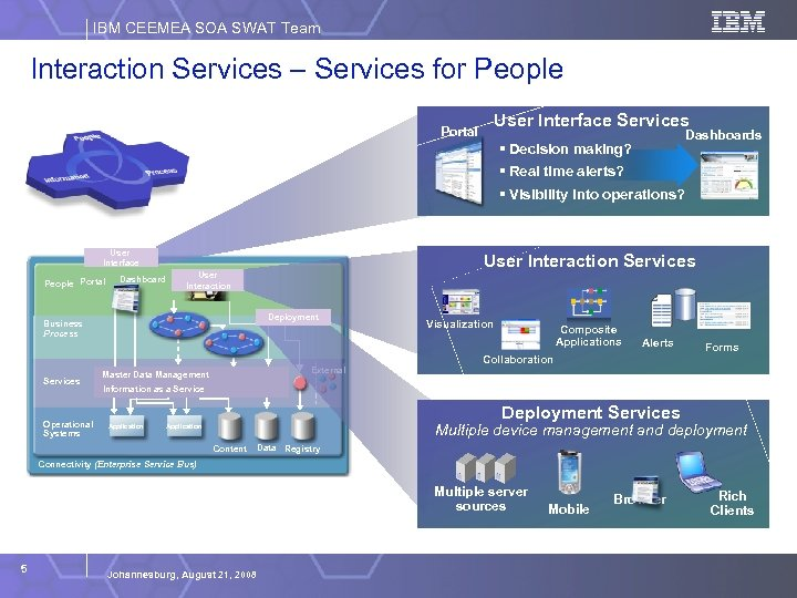 IBM CEEMEA SOA SWAT Team Interaction Services – Services for People Making SOA Consumable