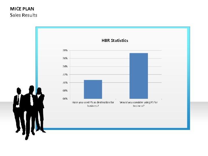 MICE PLAN Sales Results HBR Statistics