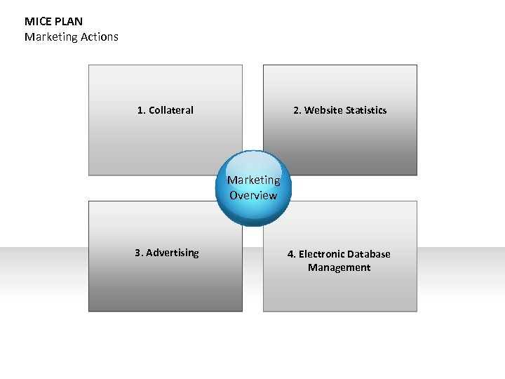 MICE PLAN Marketing Actions 1. Collateral 2. Website Statistics Marketing Overview 3. Advertising 4.