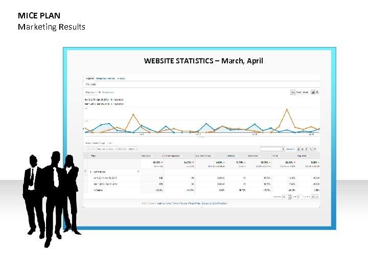 MICE PLAN Marketing Results WEBSITE STATISTICS – March, April