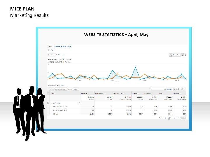MICE PLAN Marketing Results WEBSITE STATISTICS – April, May