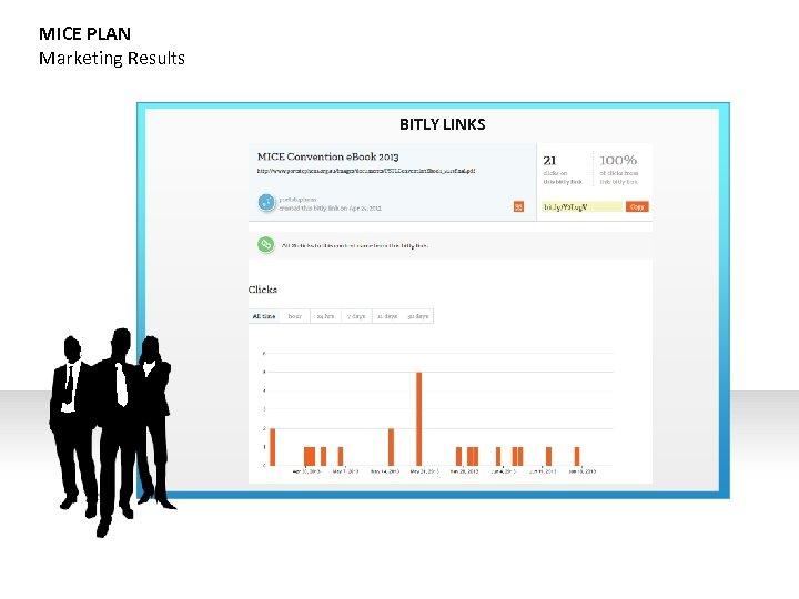 MICE PLAN Marketing Results BITLY LINKS