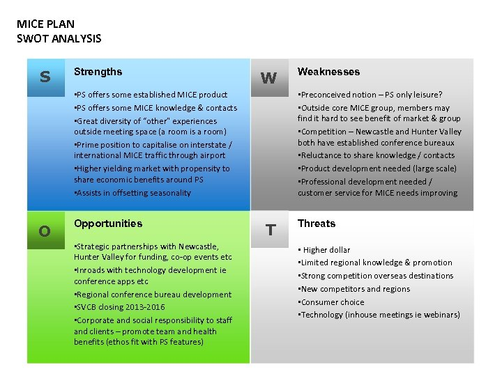 MICE PLAN SWOT ANALYSIS S Strengths W • PS offers some established MICE product
