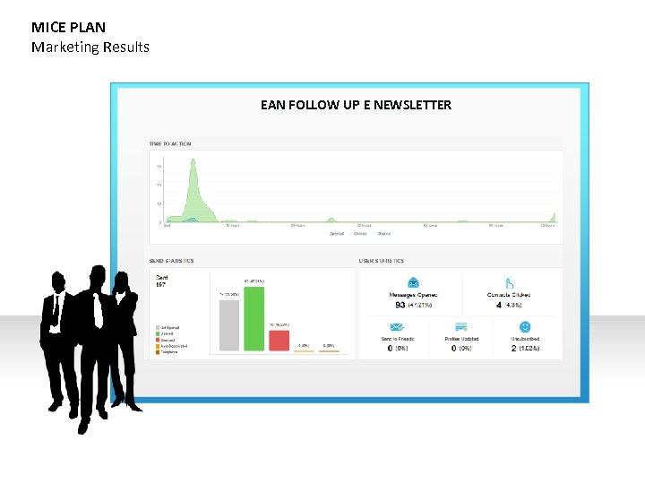MICE PLAN Marketing Results EAN FOLLOW UP E NEWSLETTER