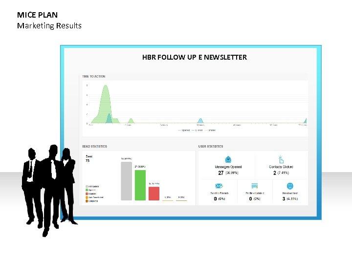 MICE PLAN Marketing Results HBR FOLLOW UP E NEWSLETTER