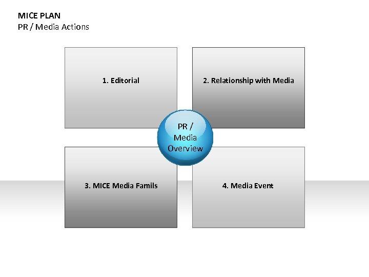 MICE PLAN PR / Media Actions 1. Editorial 2. Relationship with Media PR /
