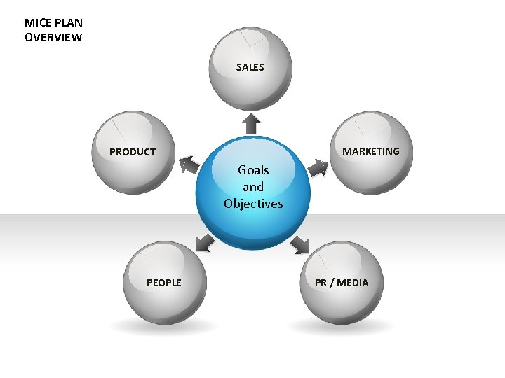MICE PLAN OVERVIEW SALES MARKETING PRODUCT Goals and Objectives PEOPLE PR / MEDIA