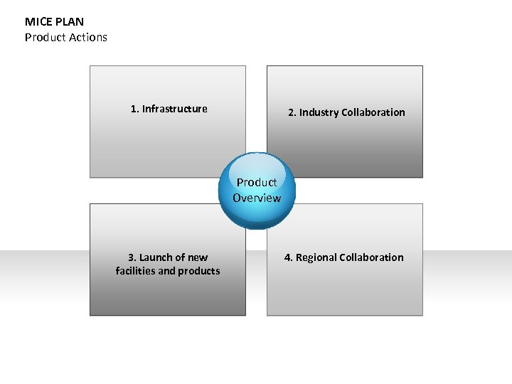 MICE PLAN Product Actions 1. Infrastructure 2. Industry Collaboration Product Overview 3. Launch of
