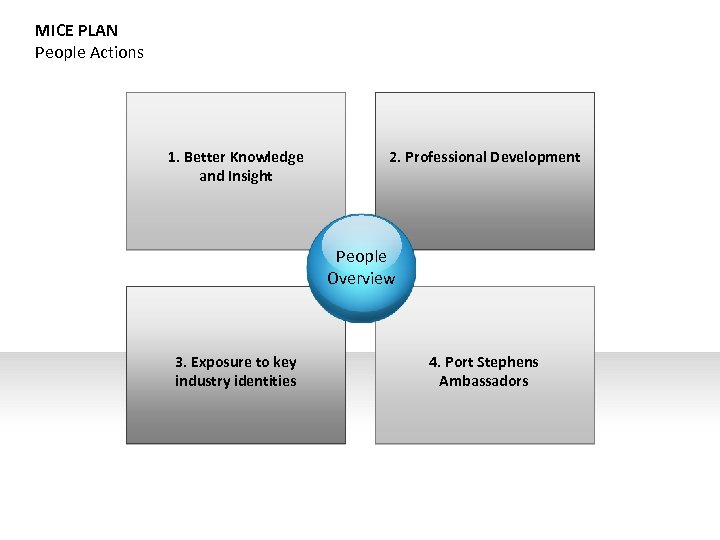 MICE PLAN People Actions 1. Better Knowledge and Insight 2. Professional Development People Overview