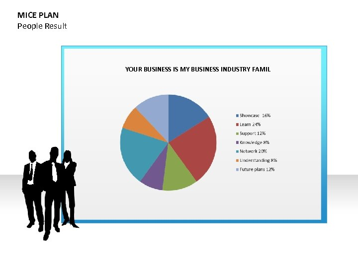MICE PLAN People Result YOUR BUSINESS IS MY BUSINESS INDUSTRY FAMIL