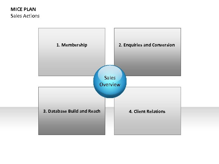 MICE PLAN Sales Actions 1. Membership 2. Enquiries and Conversion Sales Overview 3. Database