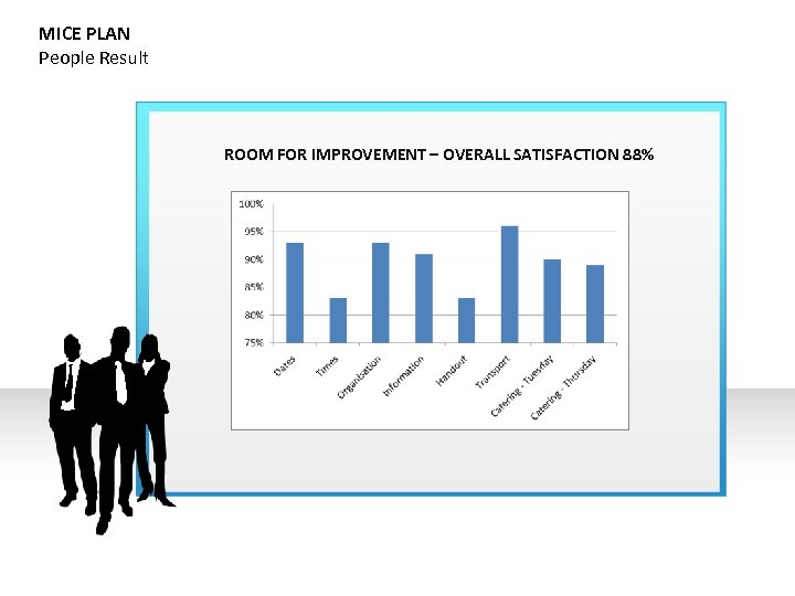 MICE PLAN People Result ROOM FOR IMPROVEMENT – OVERALL SATISFACTION 88%