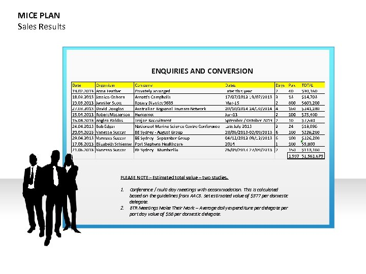 MICE PLAN Sales Results ENQUIRIES AND CONVERSION PLEASE NOTE: - Estimated total value –