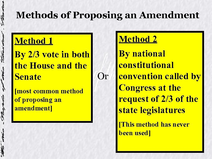 Methods of Proposing an Amendment Method 1 By 2/3 vote in both the House
