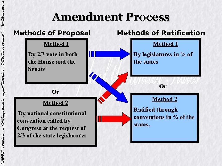Amendment Process Methods of Proposal Method 1 By 2/3 vote in both the House