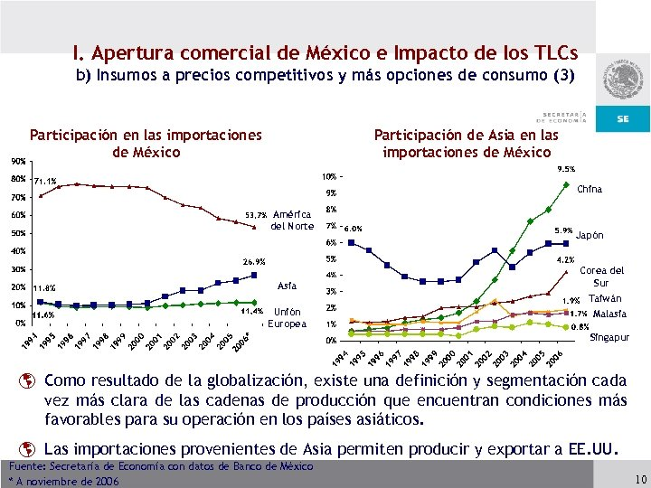 I. Apertura comercial de México e Impacto de los TLCs b) Insumos a precios