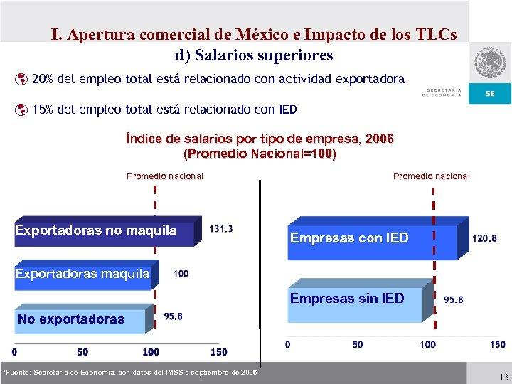 I. Apertura comercial de México e Impacto de los TLCs d) Salarios superiores þ