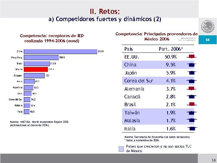 II. Retos: a) Competidores fuertes y dinámicos (2) Competencia: receptores de IED realizada 1994