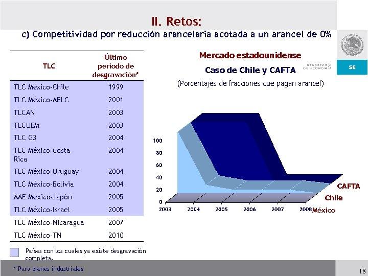 II. Retos: c) Competitividad por reducción arancelaria acotada a un arancel de 0% TLC