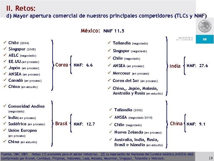 II. Retos: d) Mayor apertura comercial de nuestros principales competidores (TLCs y NMF) México: