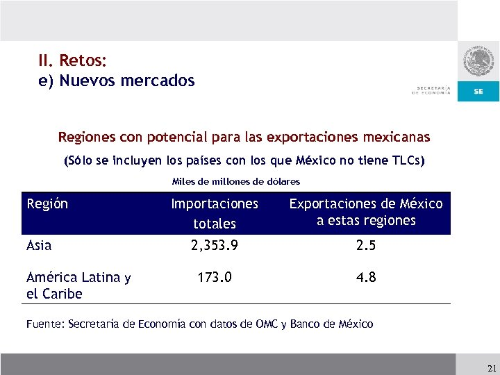 II. Retos: e) Nuevos mercados Regiones con potencial para las exportaciones mexicanas (Sólo se