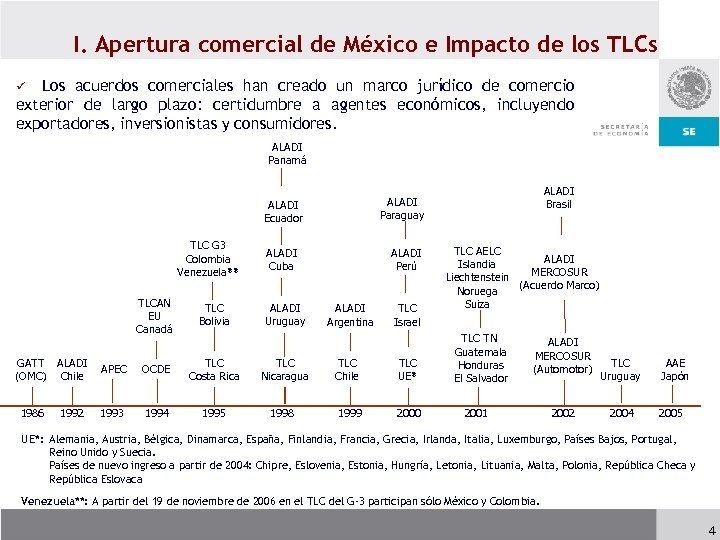 I. Apertura comercial de México e Impacto de los TLCs Los acuerdos comerciales han