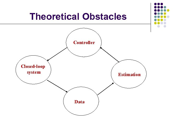 Theoretical Obstacles Controller Closed-loop system Estimation Data