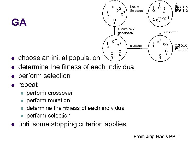 Natural Selection GA Create new generation crossover mutation l l choose an initial population